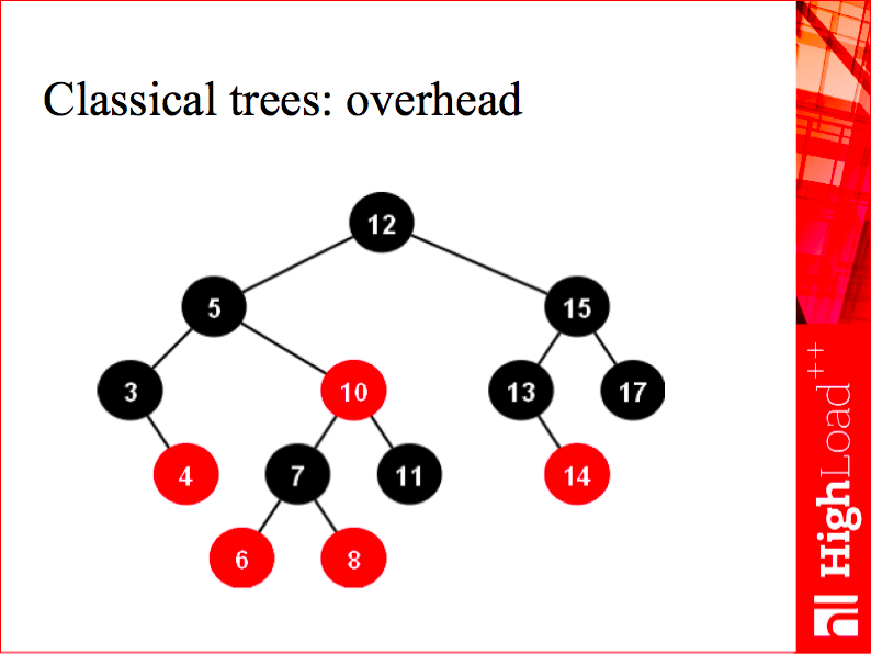 Classical trees: overhead