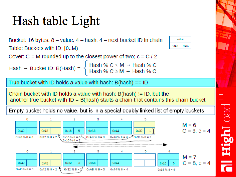 Hash table Light