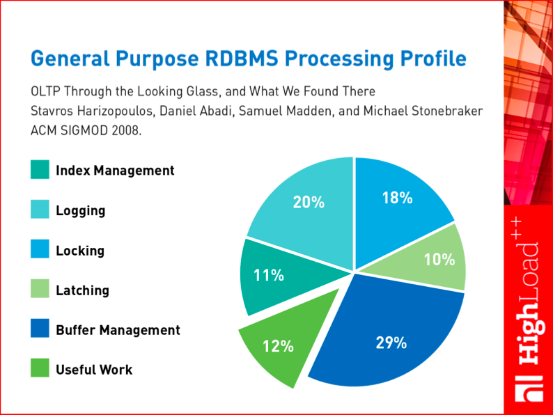 General Purpose RDBMS Processing Profile